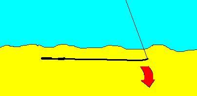 �owienie z gruntu na rzece - opis metody po�owy ryb na grunt   w�dki zestawy, zdj�cia, opinie